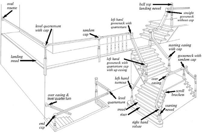stair parts diagram  u0026 terminology