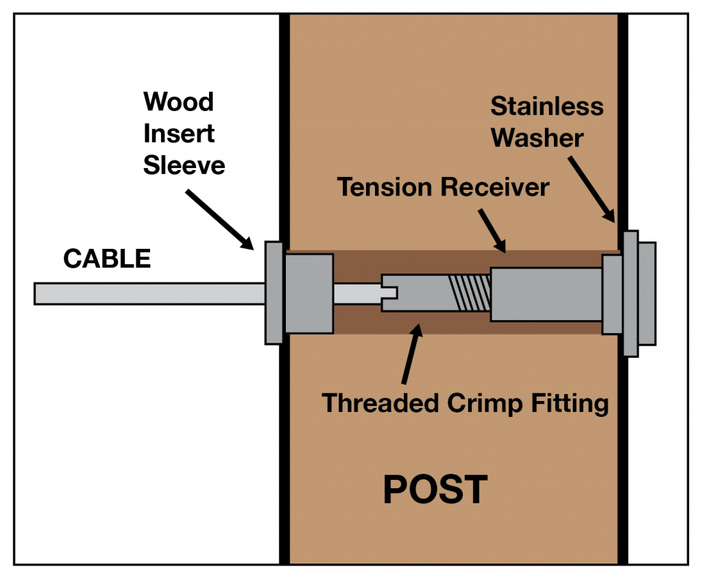 Diy Cable Deck Railing For A Wood Post Deck